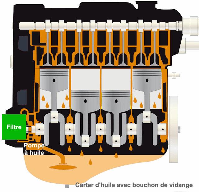 rôle de l'huile moteur